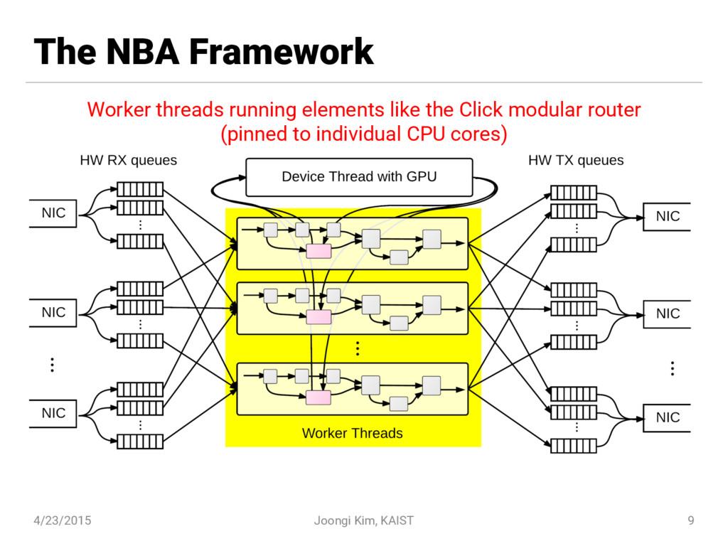 The NBA Framework 4/23/2015 Joongi Kim, KAIST 9...