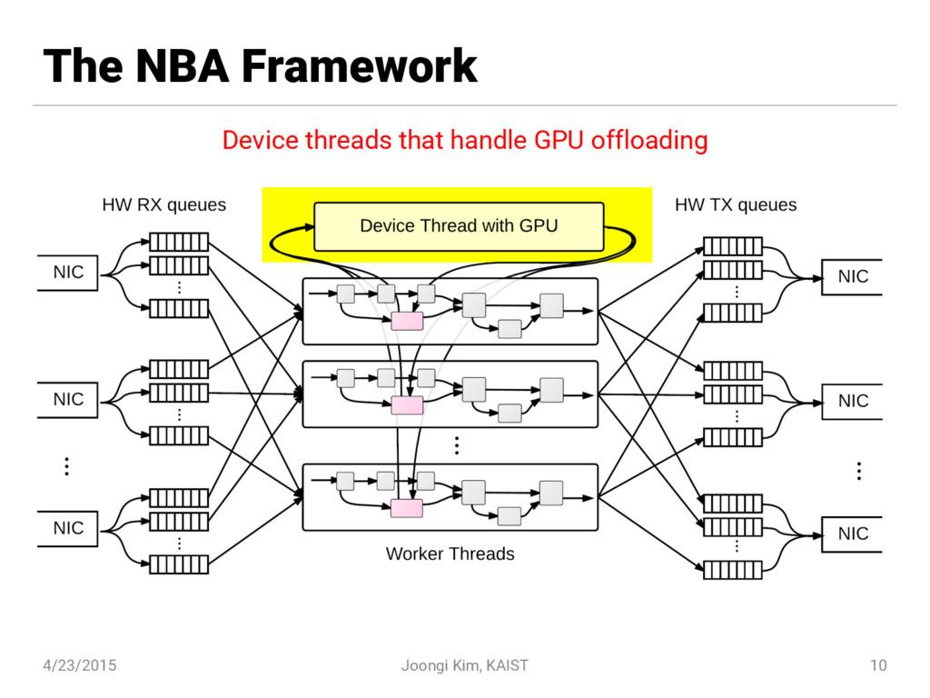 The NBA Framework 4/23/2015 Joongi Kim, KAIST 1...