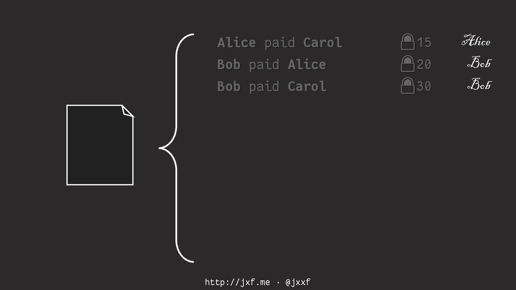 http://jxf.me · @jxxf Alice paid Carol 15 Alice...