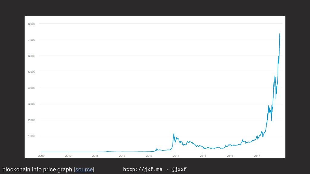 http://jxf.me · @jxxf blockchain.info price gra...