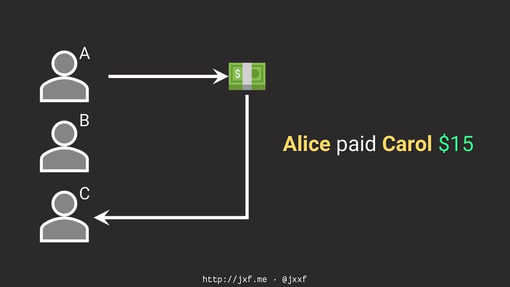 http://jxf.me · @jxxf A B C Alice paid Carol $15