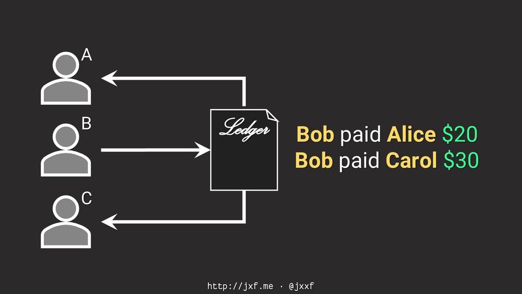 http://jxf.me · @jxxf A B C Bob paid Alice $20 ...