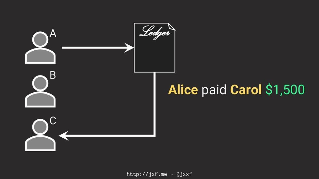 http://jxf.me · @jxxf A B C Alice paid Carol $1...