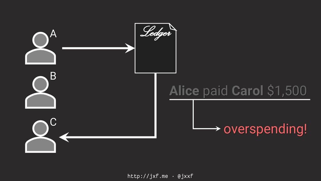 http://jxf.me · @jxxf A B C Ledger Alice paid C...