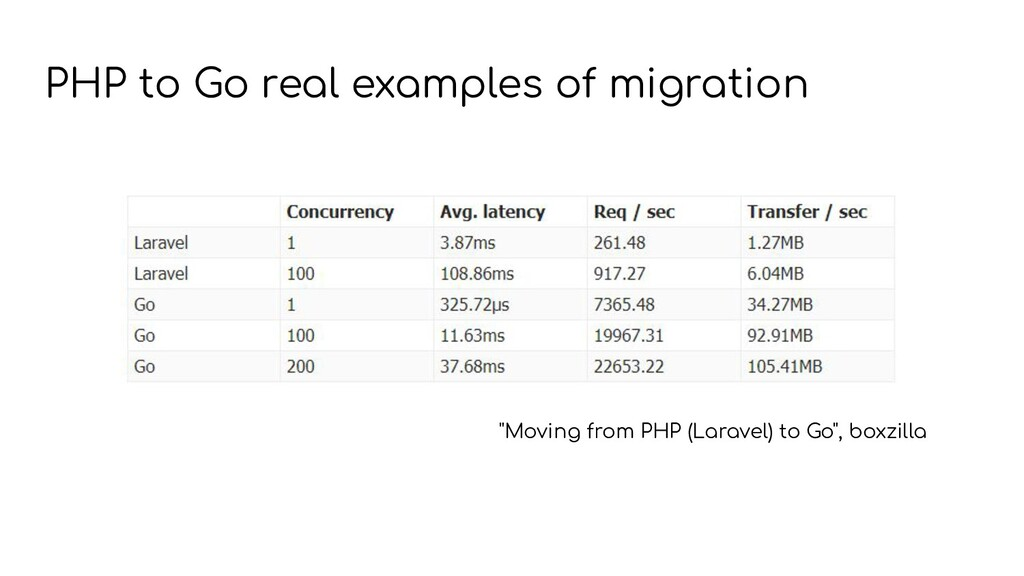 """""""Moving from PHP (Laravel) to Go"""", boxzilla PHP..."""