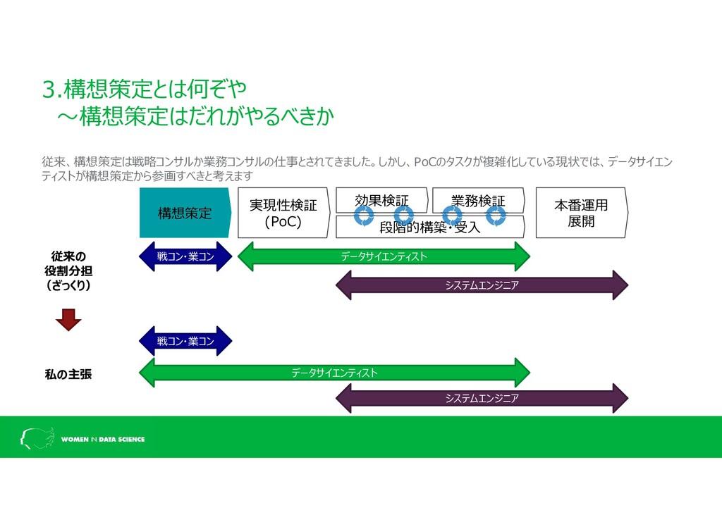 3.構想策定とは何ぞや ~構想策定はだれがやるべきか 従来、構想策定は戦略コンサルか業務コンサ...