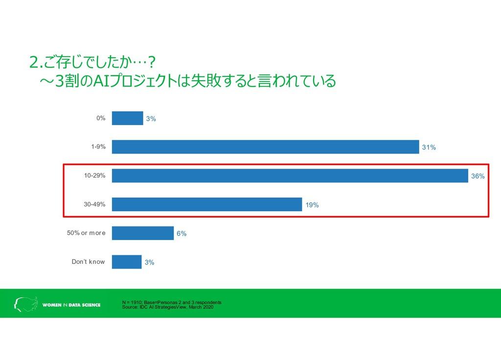 2.ご存じでしたか…? ~3割のAIプロジェクトは失敗すると言われている 3% 31% 36%...