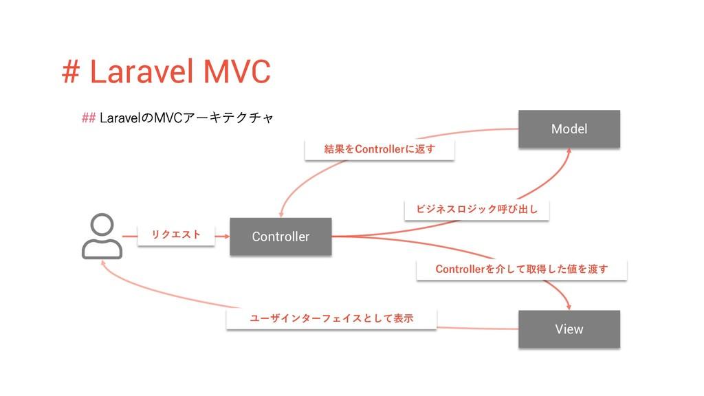 # Laravel MVC ## LaravelのMVCアーキテクチャ Controller ...