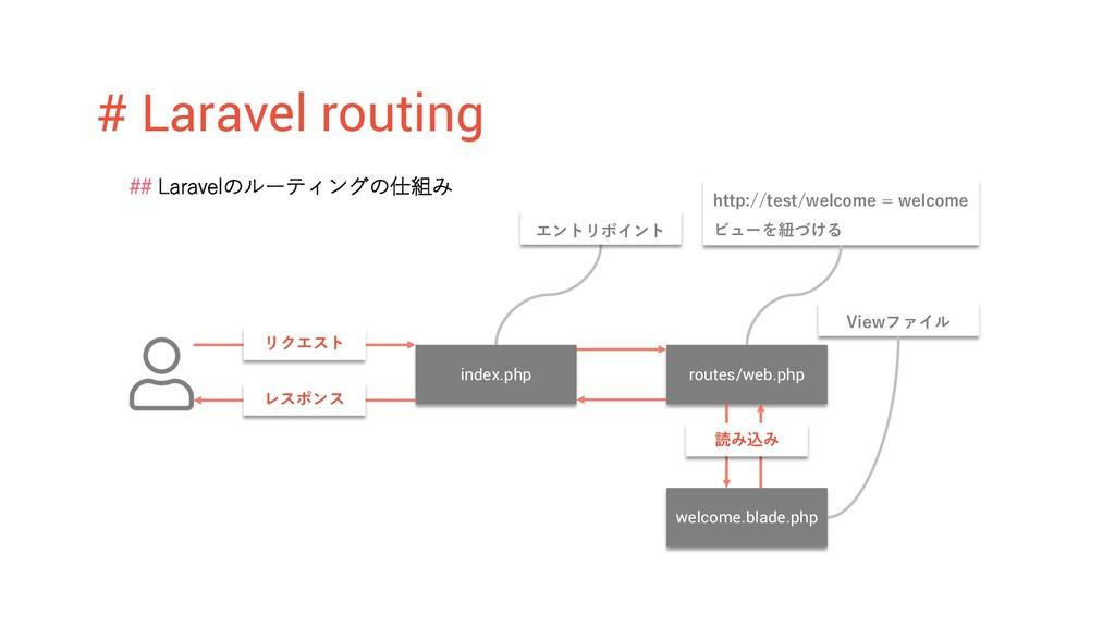 # Laravel routing ## Laravelのルーティングの仕組み index.p...
