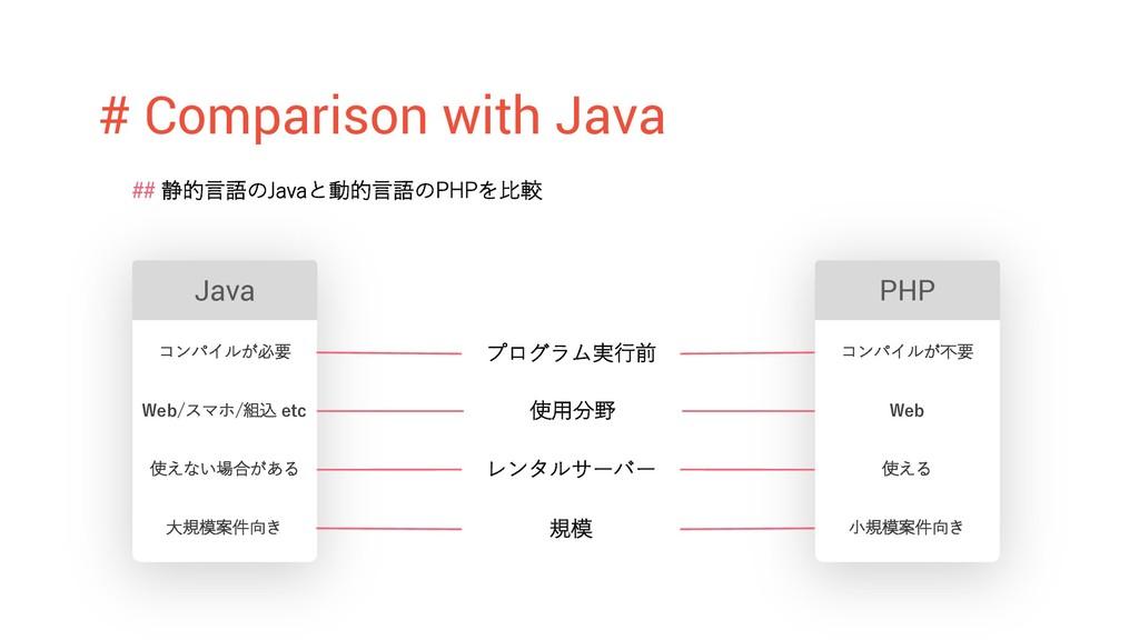 # Comparison with Java ## 静的⾔語のJavaと動的⾔語のPHPを⽐較...