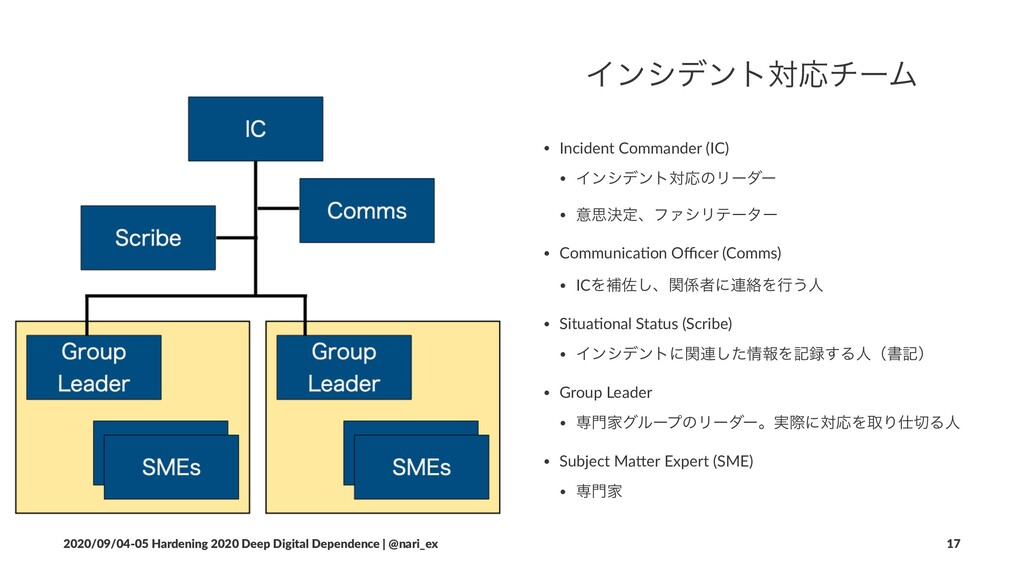 ΠϯγσϯτରԠνʔϜ • Incident Commander (IC) • Πϯγσϯτର...