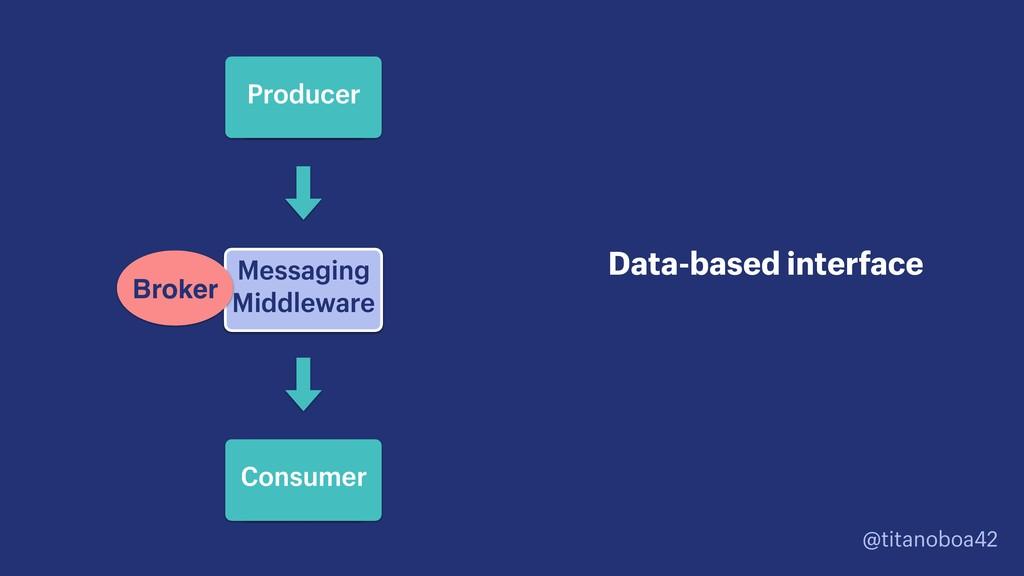 @titanoboa42 Message Queue Messaging Middleware...