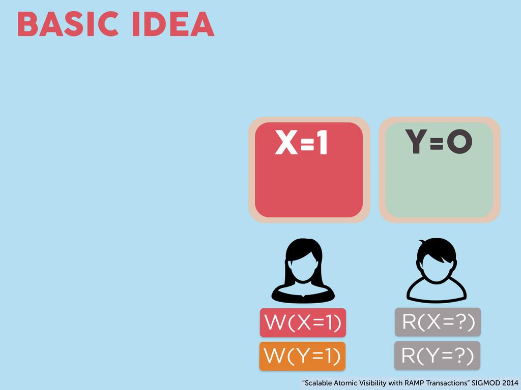 BASIC IDEA W(X=1) W(Y=1) Y=0 R(X=?) R(Y=?) X=1 ...