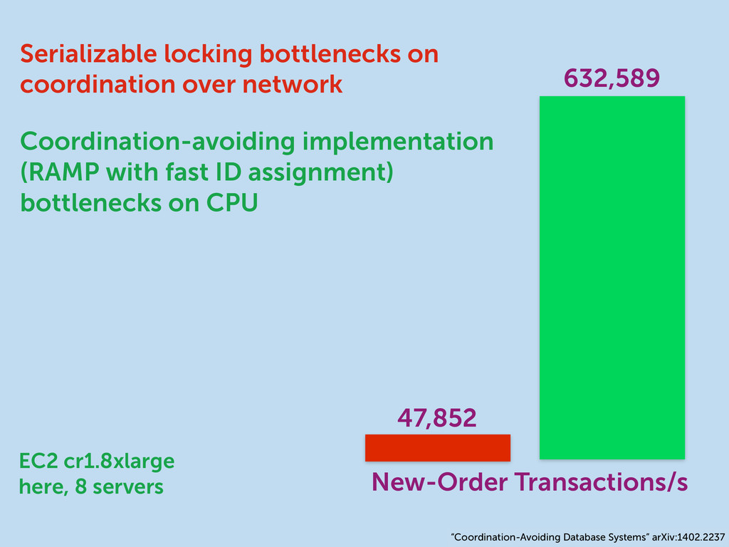 47,852 Serializable locking bottlenecks on coor...