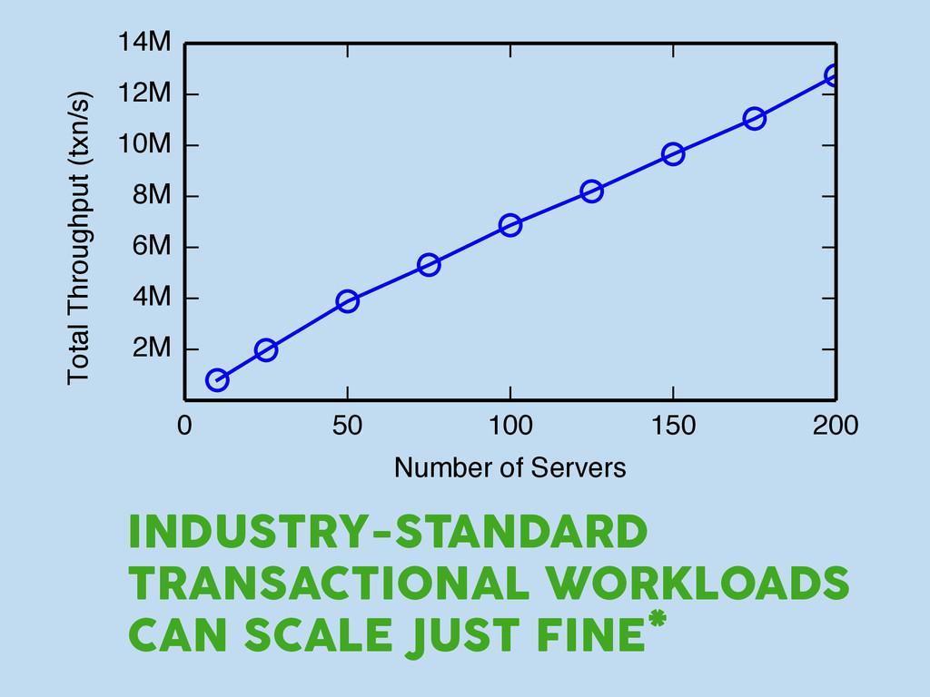 0 50 100 150 200 Number of Servers 2M 4M 6M 8M ...