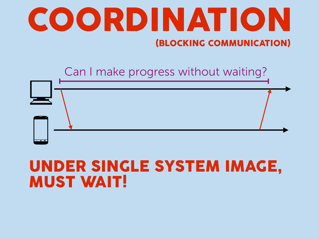 COORDINATION (BLOCKING COMMUNICATION) Can I mak...