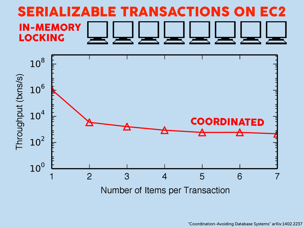 1 2 3 4 5 6 7 Number of Items per Transaction T...