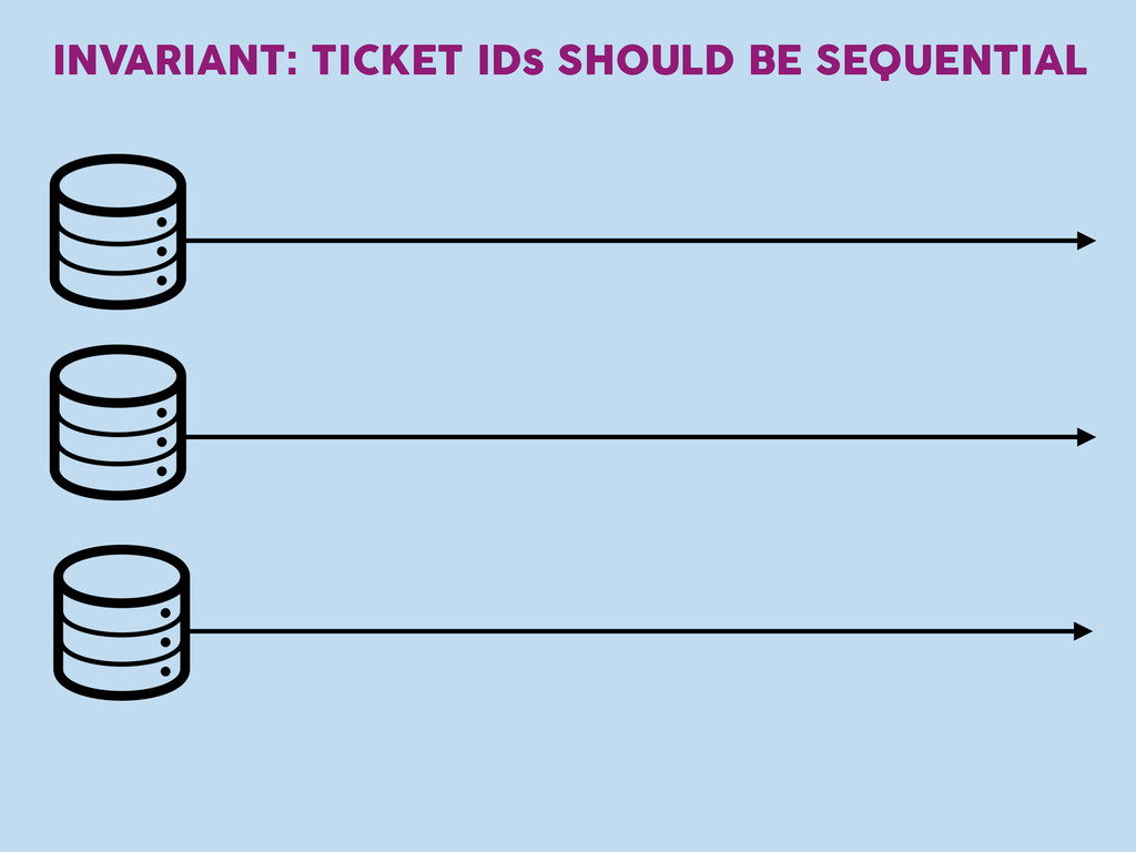 INVARIANT: TICKET IDs SHOULD BE SEQUENTIAL