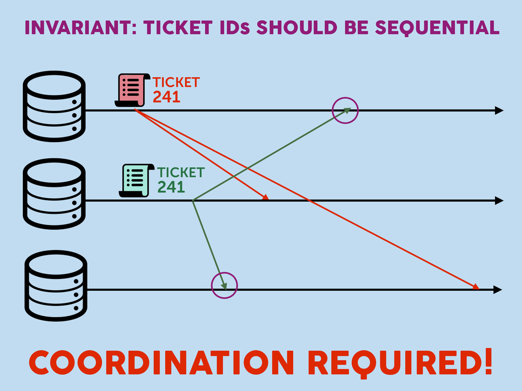 INVARIANT: TICKET IDs SHOULD BE SEQUENTIAL TICK...