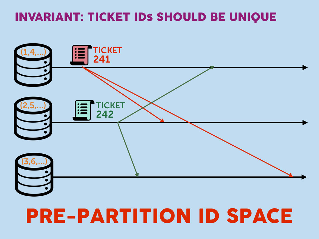 INVARIANT: TICKET IDs SHOULD BE UNIQUE TICKET 2...