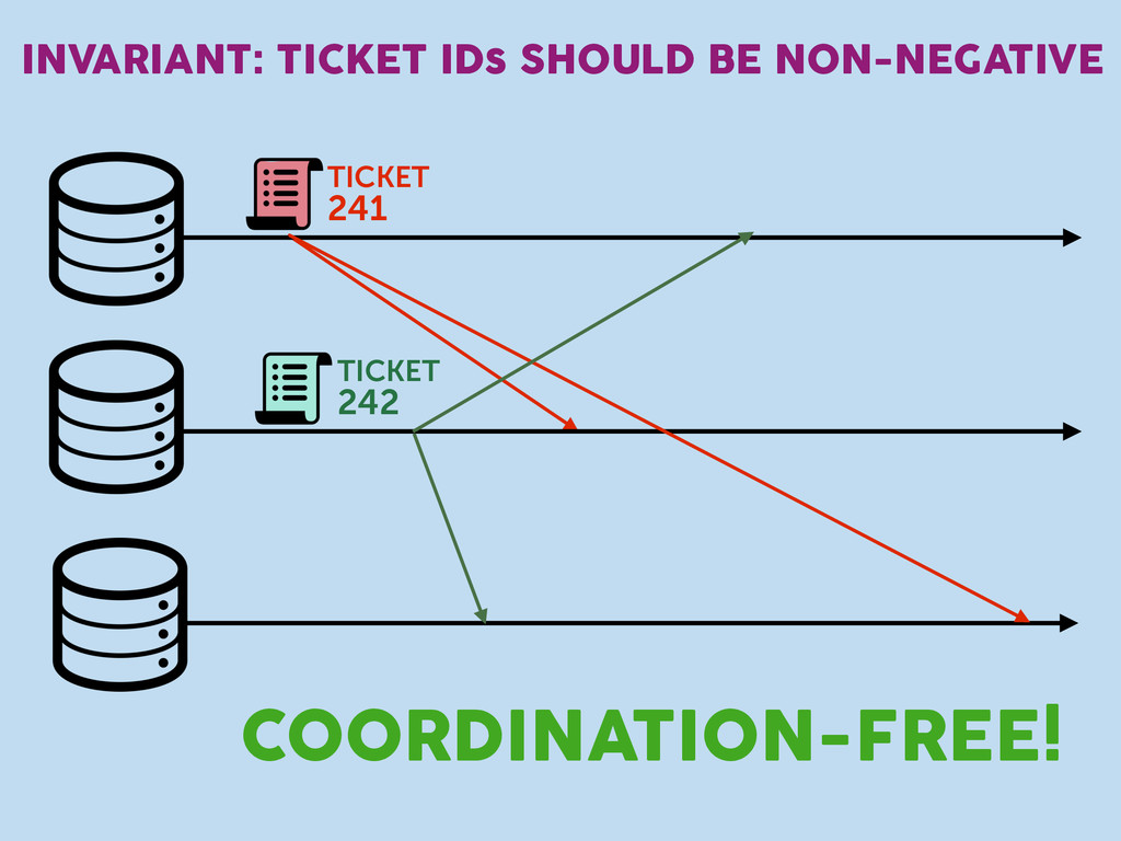 INVARIANT: TICKET IDs SHOULD BE NON-NEGATIVE TI...