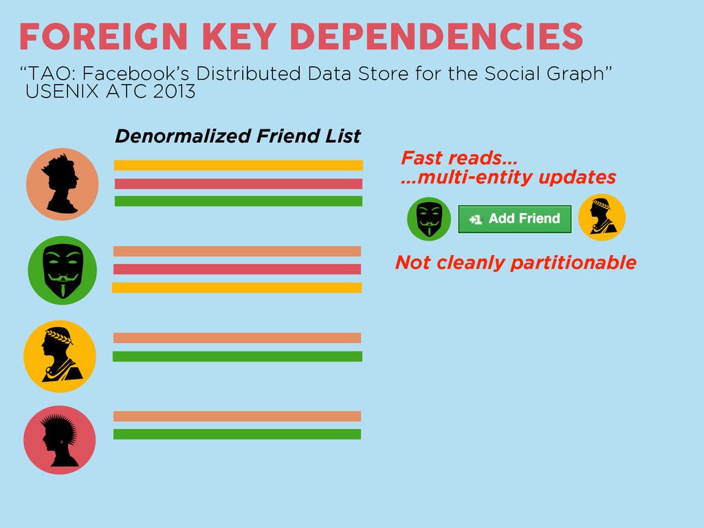 "as FOREIGN KEY DEPENDENCIES ""TAO: Facebook's Di..."