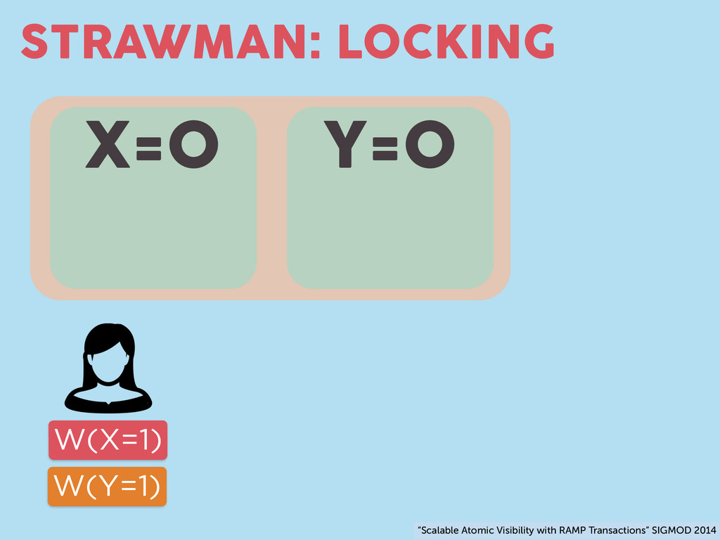 "STRAWMAN: LOCKING X=0 Y=0 W(X=1) W(Y=1) ""Scalab..."