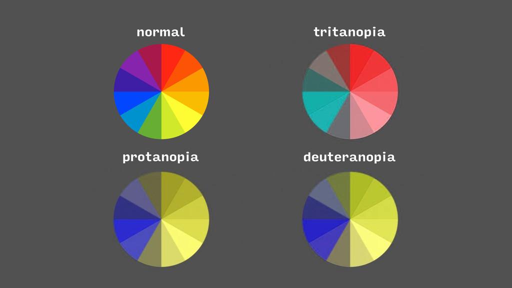 protanopia normal deuteranopia tritanopia