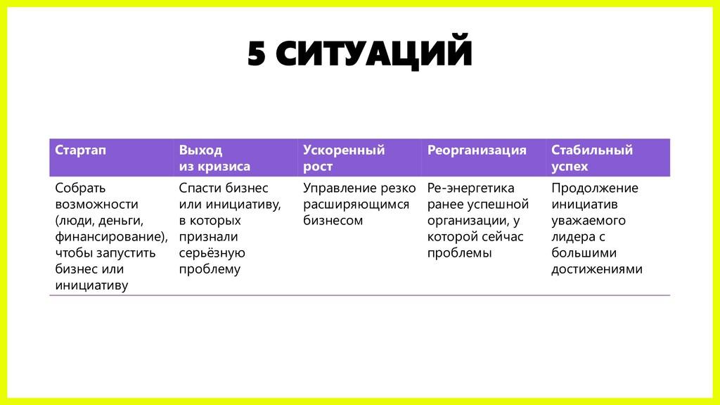 5 СИТУАЦИЙ Стартап Выход из кризиса Ускоренный ...