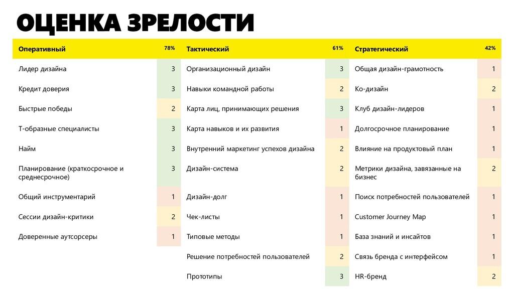 ОЦЕНКА ЗРЕЛОСТИ Оперативный 78% Тактический 61%...