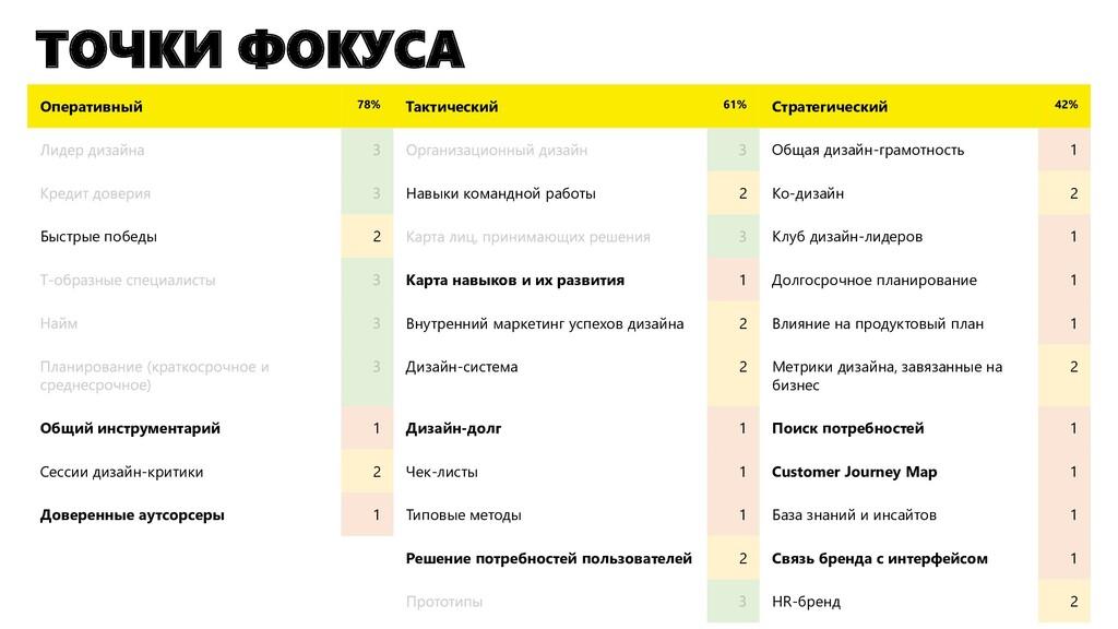 ТОЧКИ ФОКУСА Оперативный 78% Тактический 61% Ст...