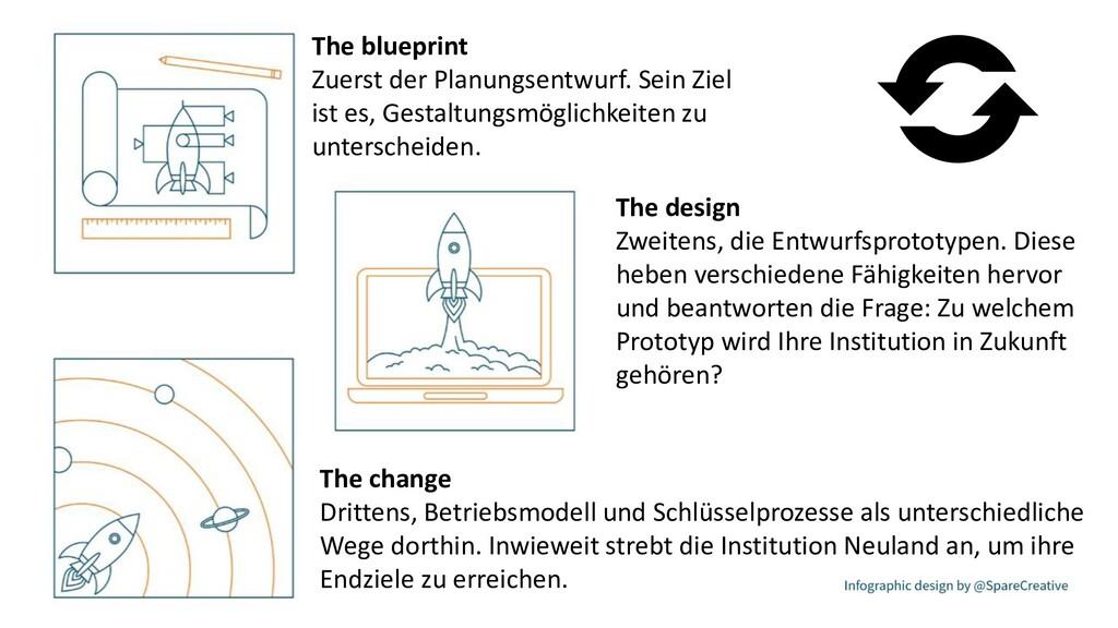 The design Zweitens, die Entwurfsprototypen. Di...