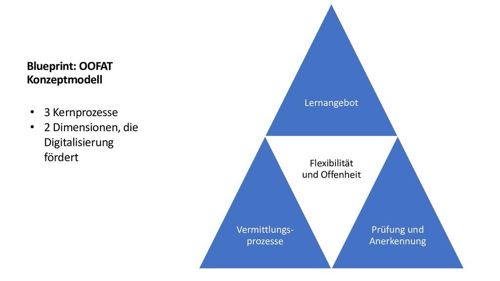 Lernangebot Vermittlungs- prozesse Flexibilität...