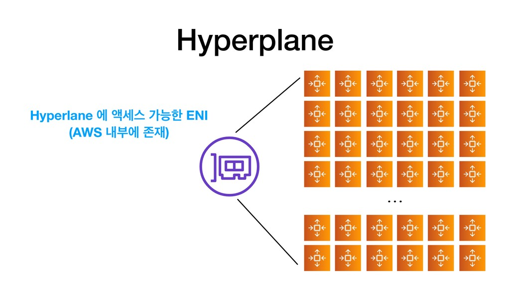 Lambda Hyperplane Hyperlane ী ঘࣁझ оמೠ ENI (AWS ...