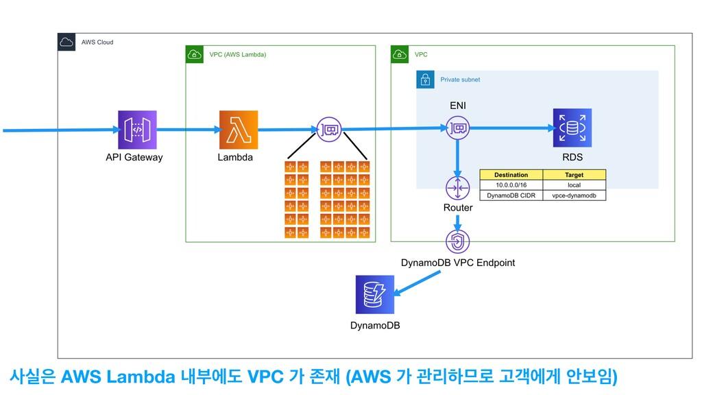 Lambda प AWS Lambda ղࠗীب VPC о ઓ (AWS о ҙܻೞ...