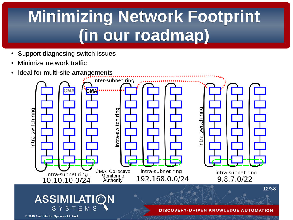 © 2015 Assimilation Systems Limited 12/38 Minim...