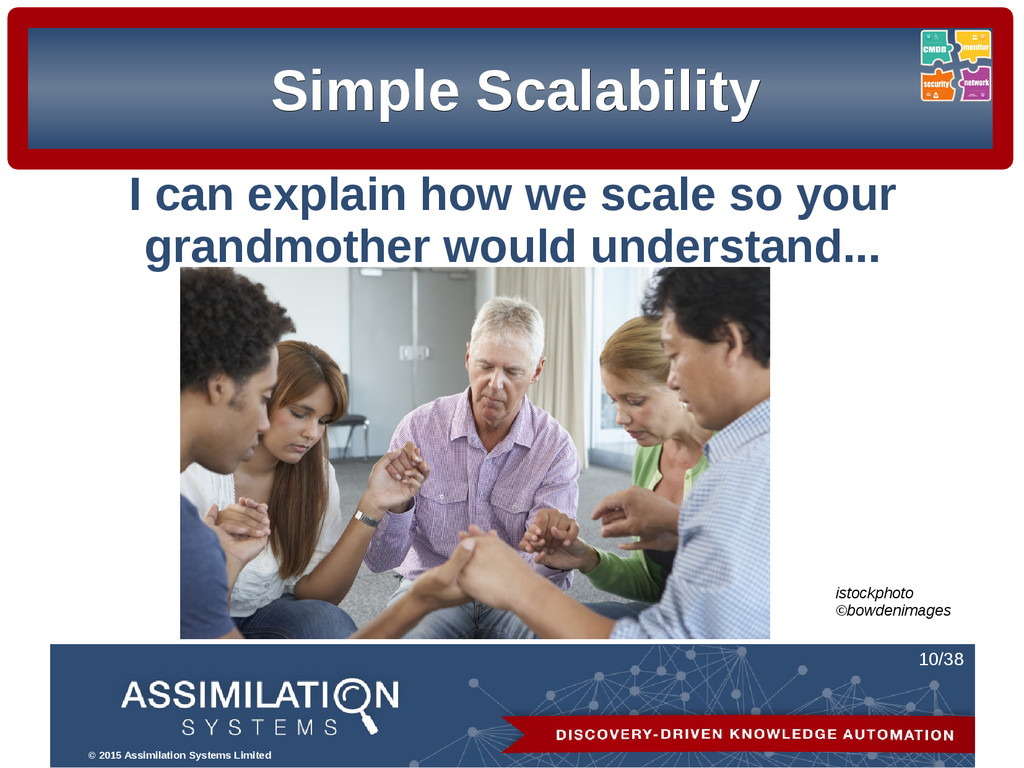 © 2015 Assimilation Systems Limited 10/38 S Sim...