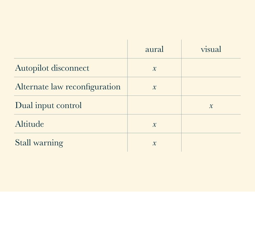 aural visual Autopilot disconnect x Alternate l...