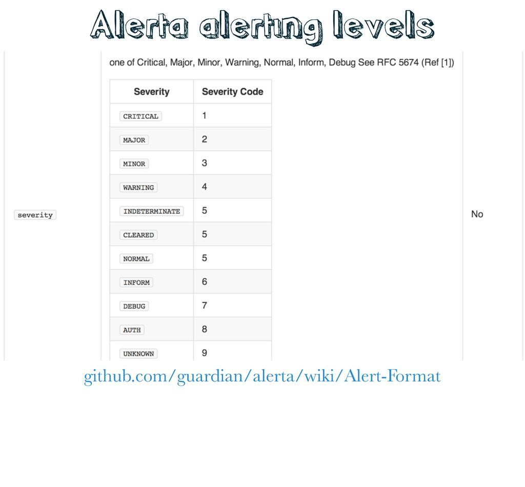 github.com/guardian/alerta/wiki/Alert-Format Al...