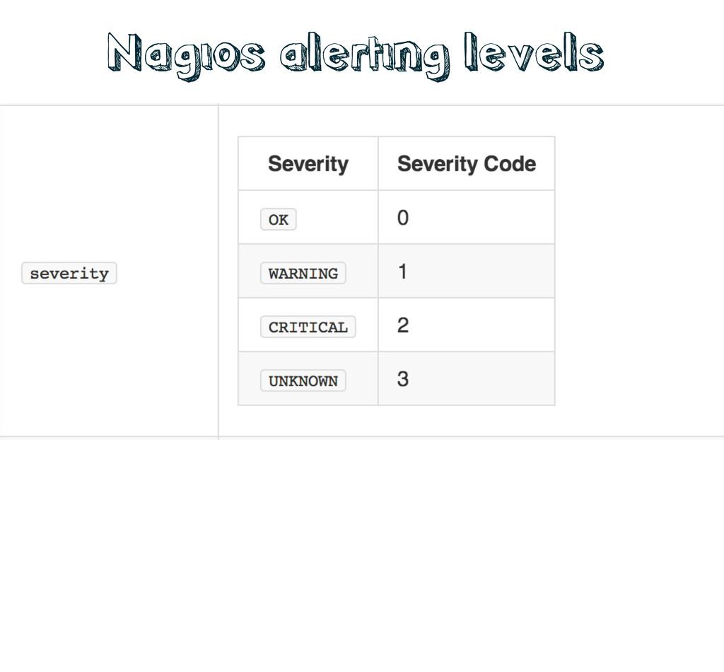 Nagios alerting levels