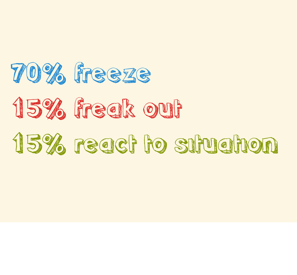70% freeze 15% freak out 15% react to situation