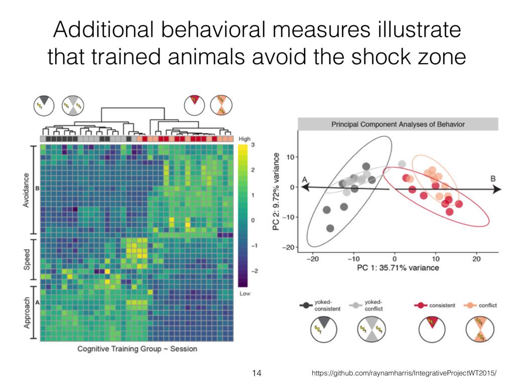 Additional behavioral measures illustrate that ...