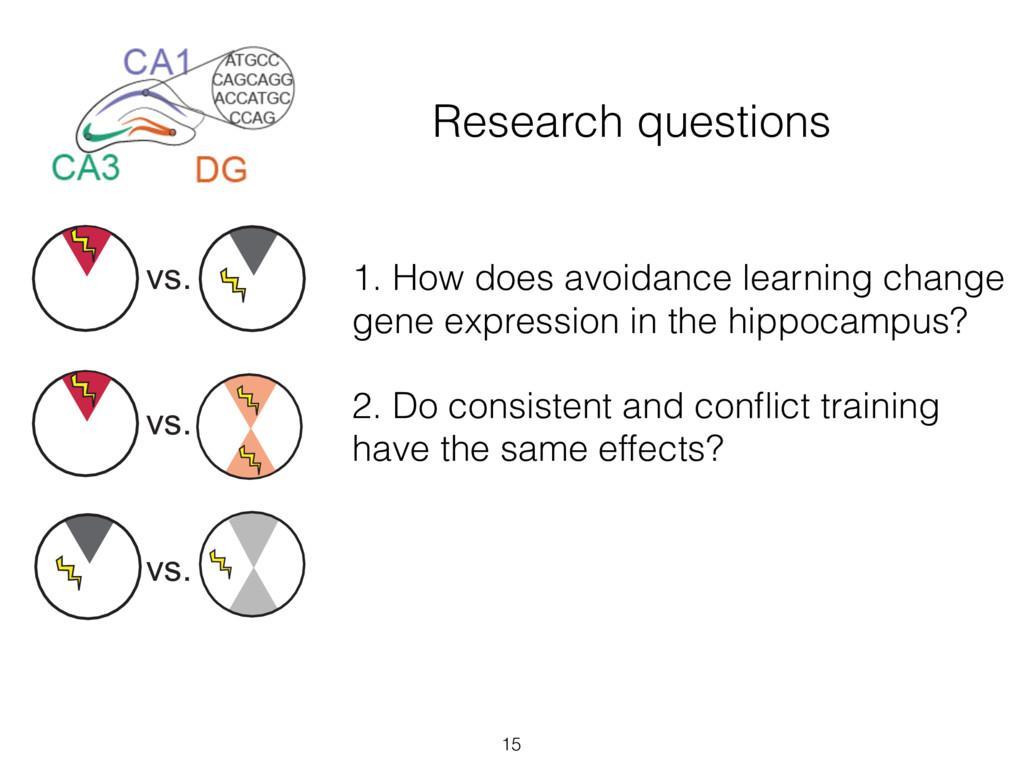 Research questions 15 vs. vs. vs. vs. 1. How do...