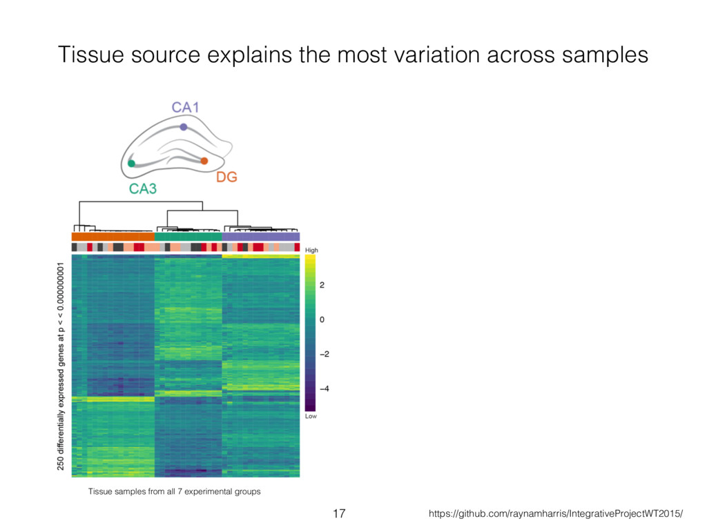 Tissue source explains the most variation acros...