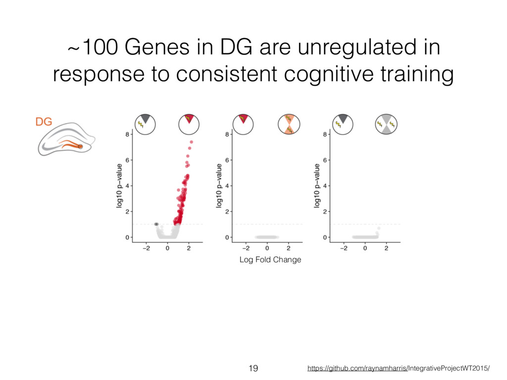 ~100 Genes in DG are unregulated in response to...