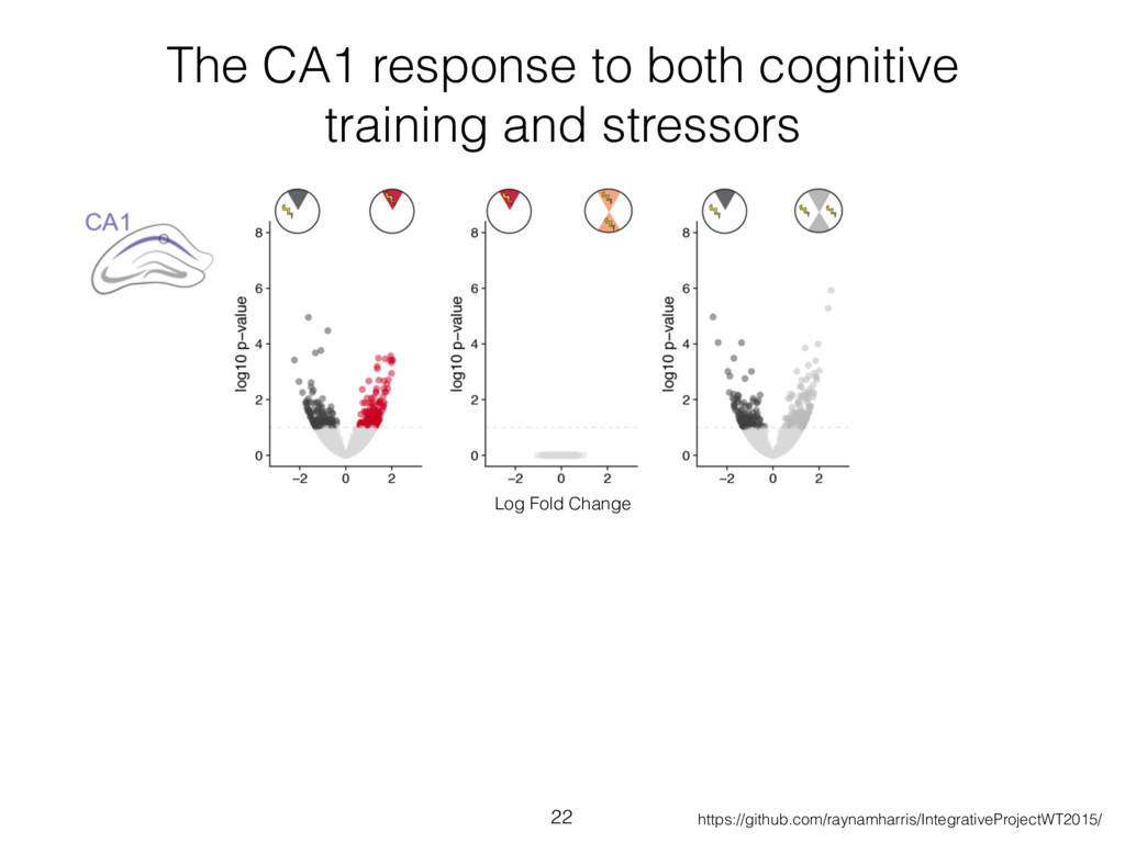 The CA1 response to both cognitive training and...