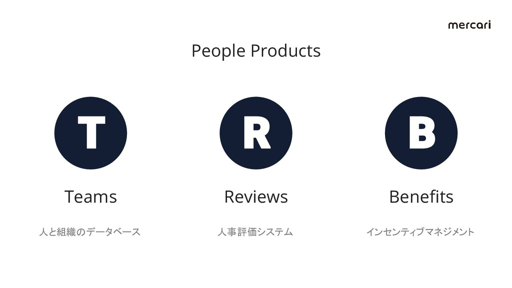 People Products Teams 人と組織のデータベース Reviews 人事評価シ...