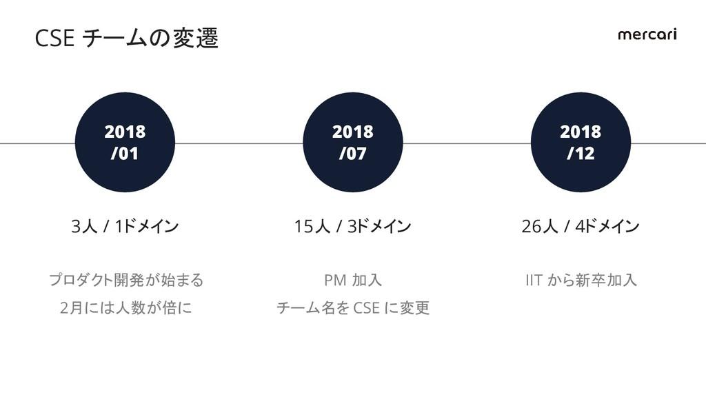 2018 /01 3人 / 1ドメイン プロダクト開発が始まる 2月には人数が倍に 2018 ...