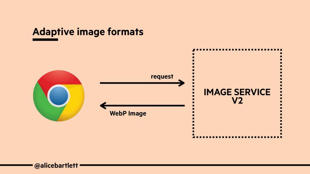 @alicebartlett Adaptive image formats request W...