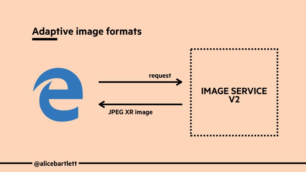 @alicebartlett Adaptive image formats request J...